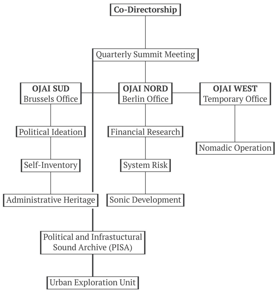 O.J.A.I. Organisational Structure (2019)